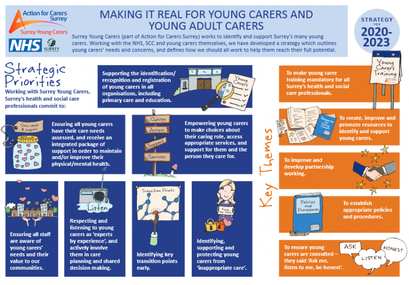 Action for Carers Surrey Strategy for young carers poster