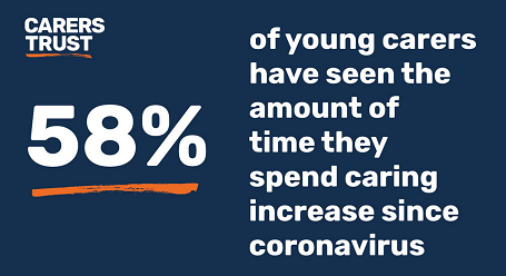 Young Carers Survey Results July 2020